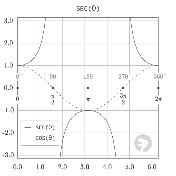 Graph of Secant and Cosine Function