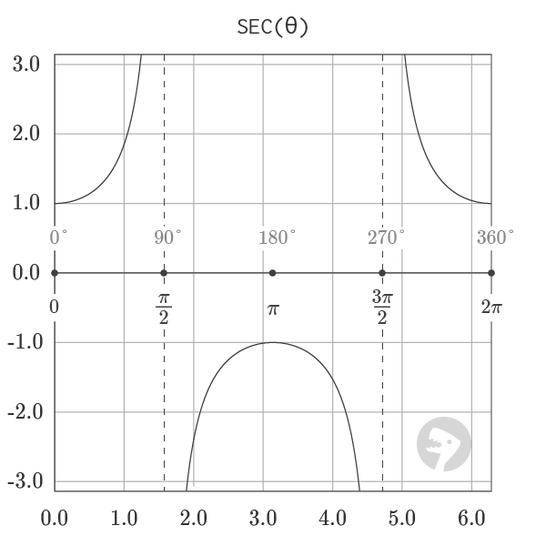 Graph of Secant Function